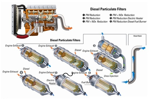 What is a DPF?